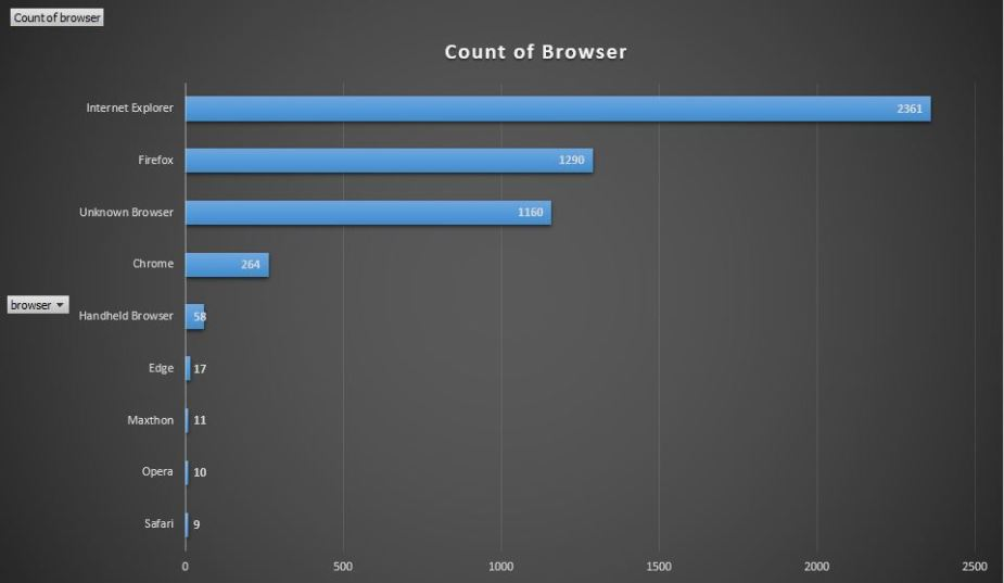 Browser count